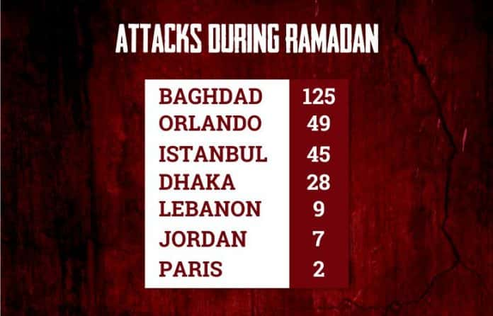 shedding-blood-innocents-ramadan-iraq-